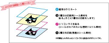 2層シール説明